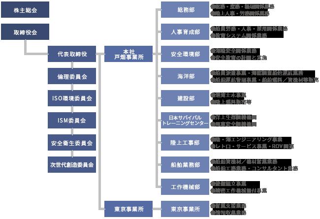organization_chart2019n.png